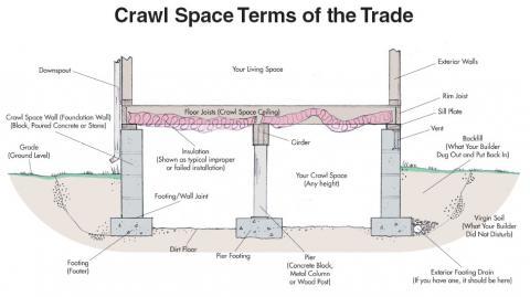 foundation wall diagram home foundation repair basic vocabulary terms sure safe  home foundation repair basic vocabulary