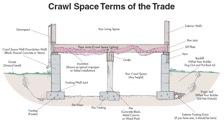 crawl space terms of the trade